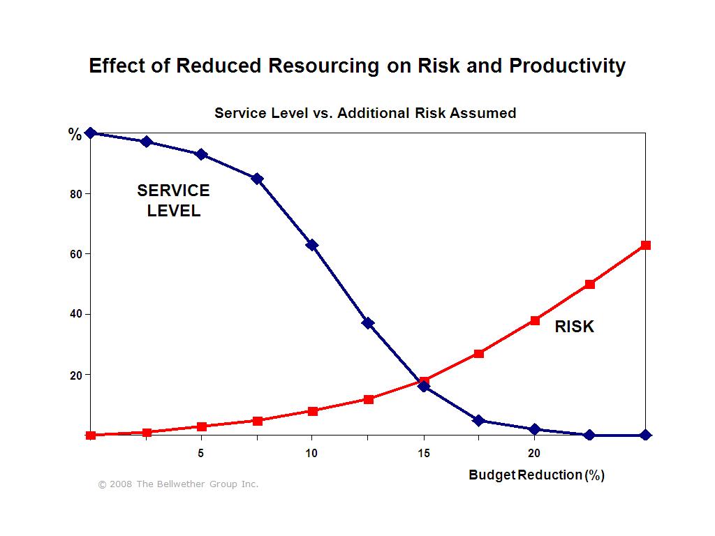 Bellwether case study risk based resource allocation case study risk based resource allocation pooptronica